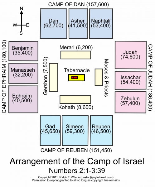 ARRANGEMENT OF THE CAMP OF ISRAEL.jpg