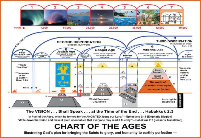 CHART OF THE DIVINE PLAN OF GOD.jpg